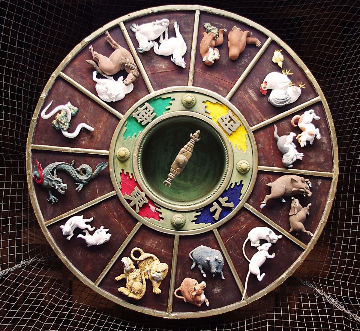 Zodiac compass