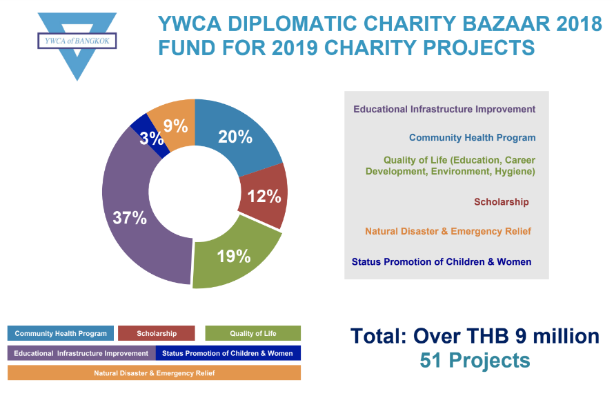 YWCA Diplomatic Charity Projects 2018